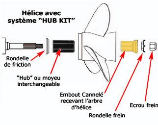Systeme Hub kit